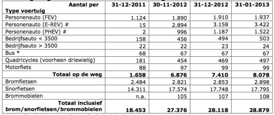 tabel jan 2013 ev