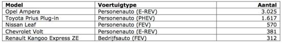 tabel 2 feb 2013