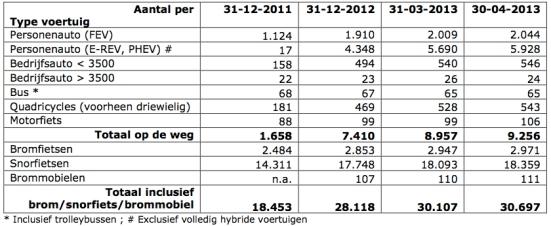 cijfers apr 2013 tabel 1