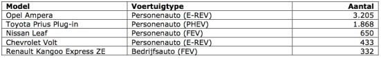 cijfers EV apr 2013 tabel 2