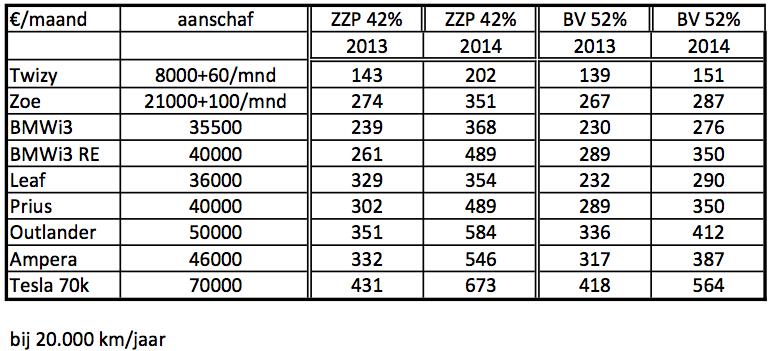 Elektrisch Rijden Voor De Zzper Heel Goedkoop Steinbuch