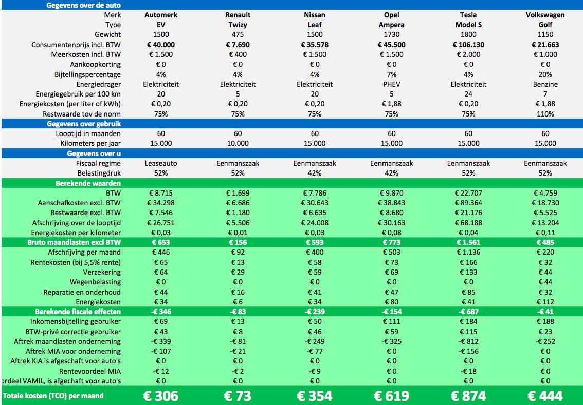 Elektrisch Rijden Voor Zzp En Bv Aanschaf 2014 En 2015 Steinbuch