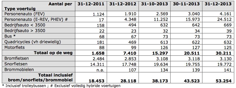 Cijfers Elektrisch Rijden Nl T M Dec 2013 Steinbuch