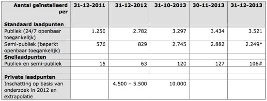 tabel 3 dec 2013
