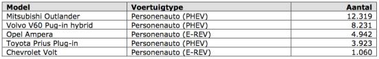 tabel 2 mei 2014