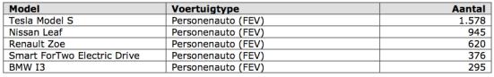 tabel 3 mei 2014