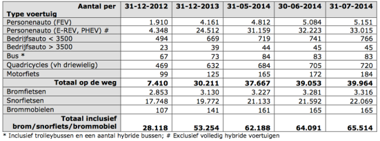 tabel 1 juli 2014