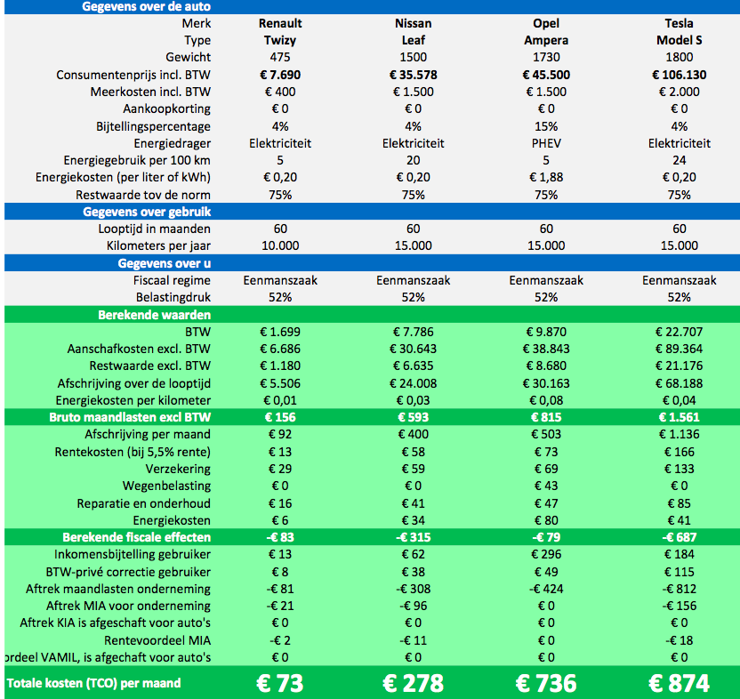 Elektrisch Rijden Voor Zzp En Bv Aanschaf 2016 2020 Steinbuch