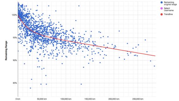 Tesla Model S Battery Degradation Data Steinbuch