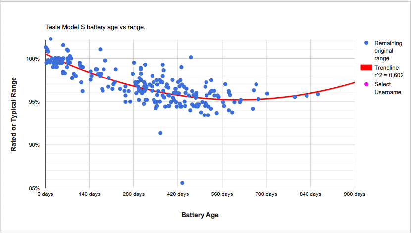 Without a definition of 'normal' Battery Degradation, the