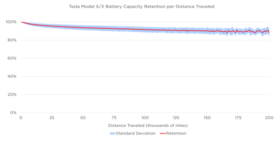 Tesla Battery deg from Tesla