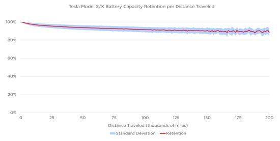 Tesla Battery deg from Tesla