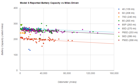 Tesla Model S Battery Degradation Data Steinbuch