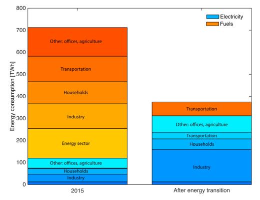 RoyLex_EnergyConsumption