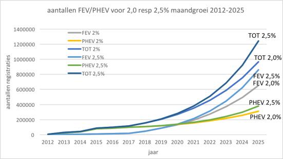 verkopen EV NL 2012-2025