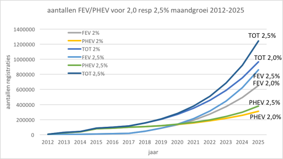 Schatting Verkopen Elektrisch Vervoer Nederland T M 2025 Steinbuch