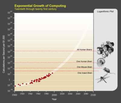Raymond-Kurzweil-Graph