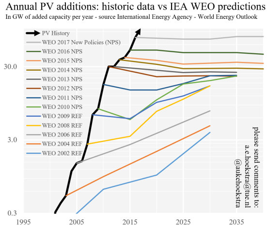 IEA prediction 2017 update logarithmic