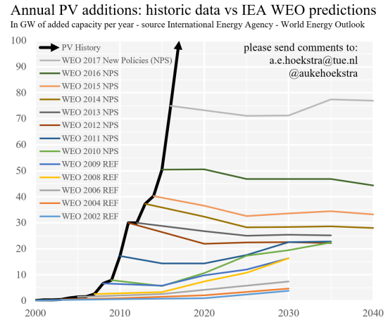 IEA prediction 2017 update