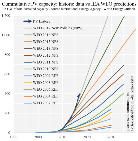 Photovoltaic growth: reality versus projections of the International Energy  Agency – with 2018 update (by Auke Hoekstra) | Steinbuch