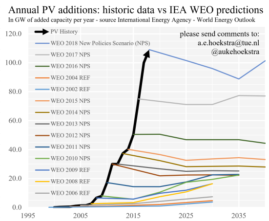 IEA vs reality photovoltaics 2018