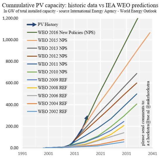WEO 2002-2016 graph cumm