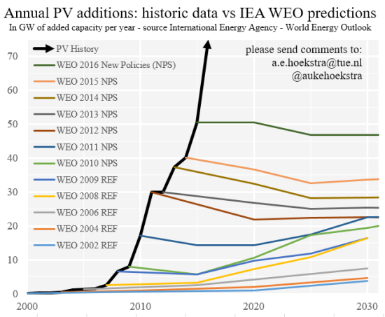 WEO 2002-2016 graph per year