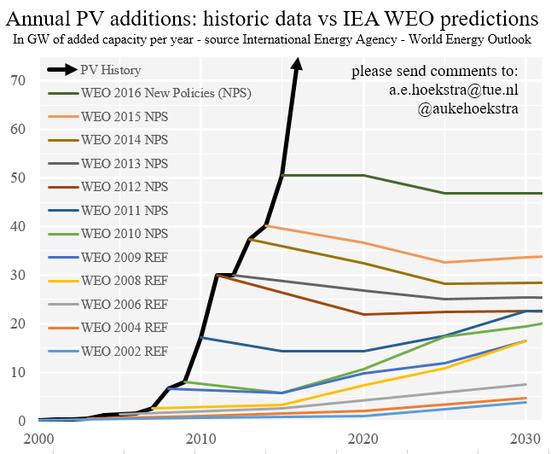 Better Predictions in Renewable Energy – ZEnMo simulations