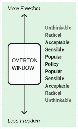 8 overton window