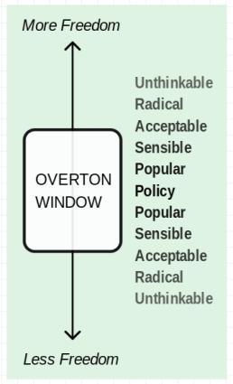 8 overton window